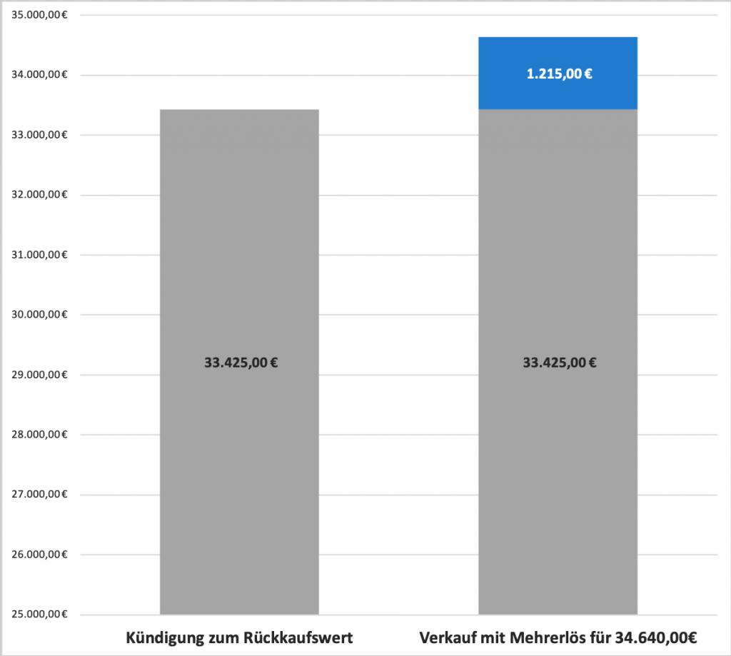 Beispielgrafik Lebensversicherung verkaufen