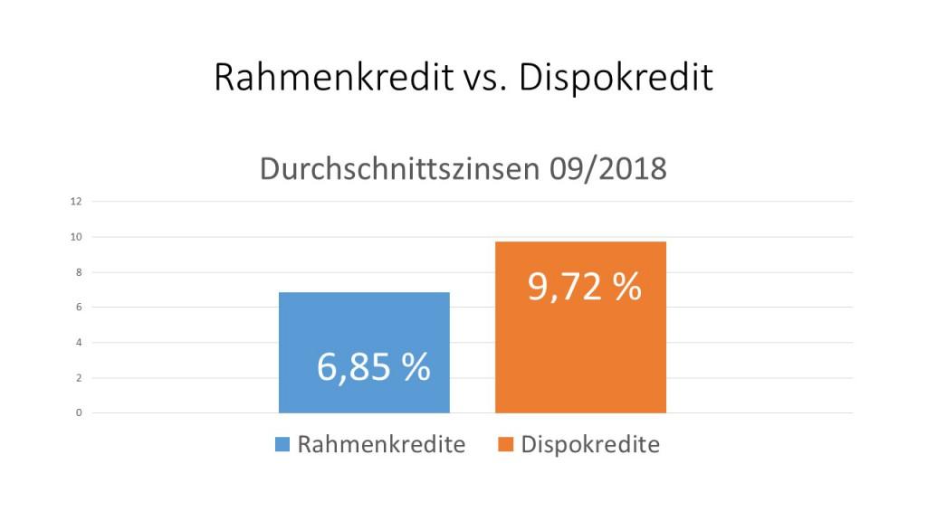 Durchschnittszinsen Rahmenkredit und Dispokredit